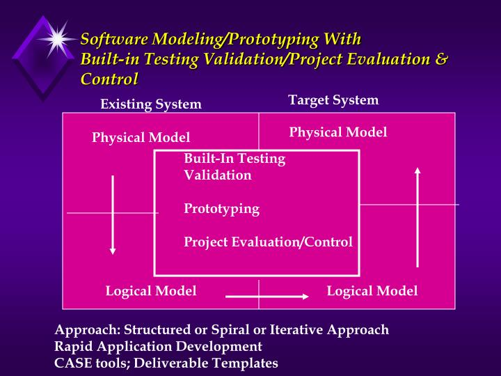 Software Modeling/Prototyping With