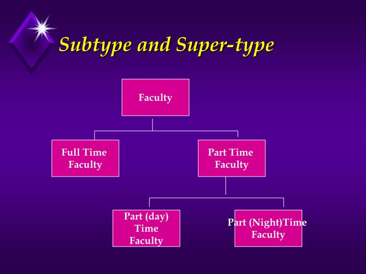 Subtype and Super-type