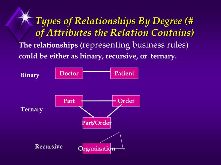 Types of Relationships By Degree (# of Attributes the Relation Contains)
