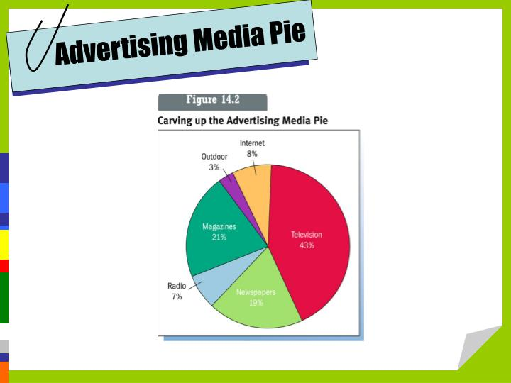 Advertising Media Pie