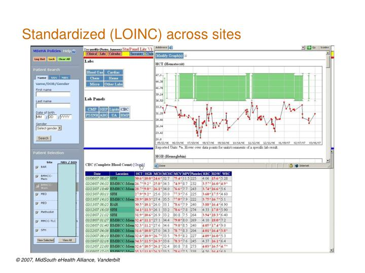 Standardized (LOINC) across sites