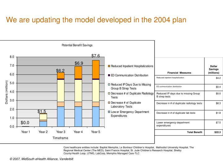 We are updating the model developed in the 2004 plan