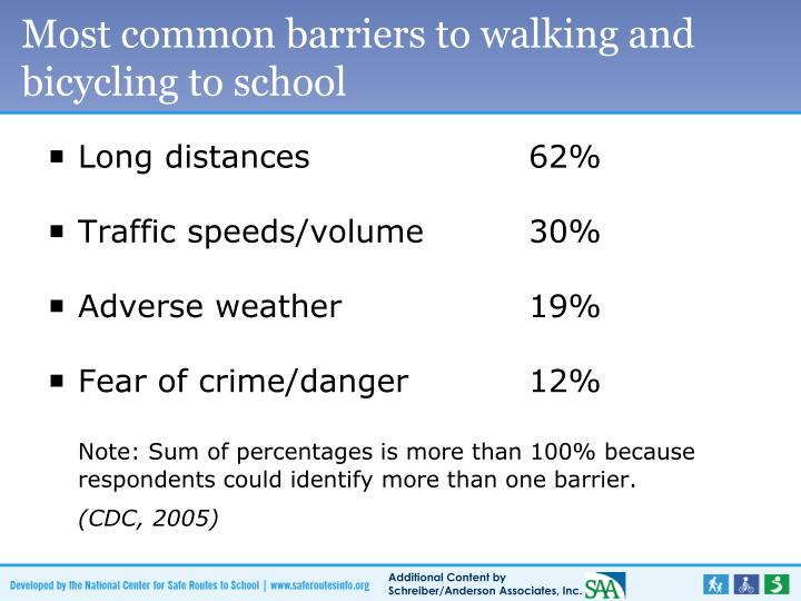 Most common barriers to walking and bicycling to school
