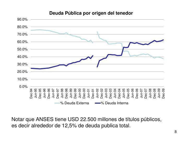 Notar que ANSES tiene USD 22.500 millones de títulos públicos, es decir alrededor de 12,5% de deuda publica total.