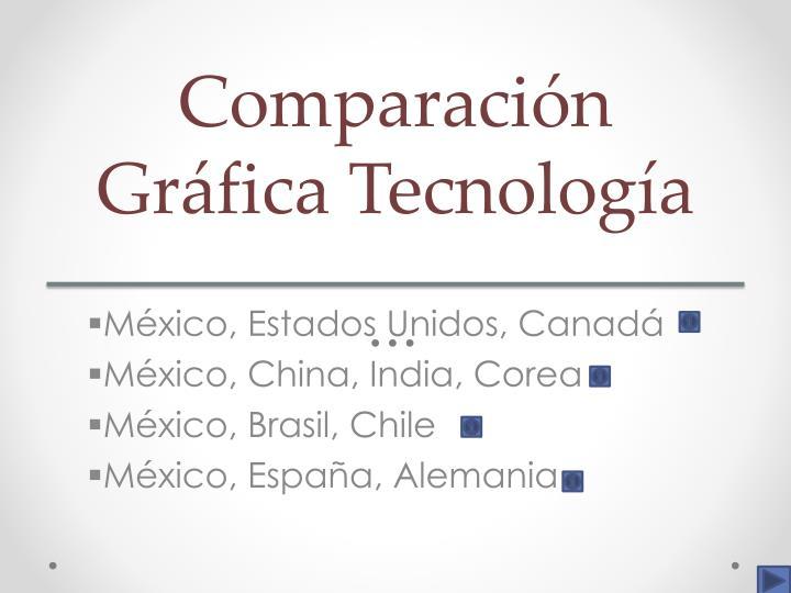Comparación Gráfica Tecnología