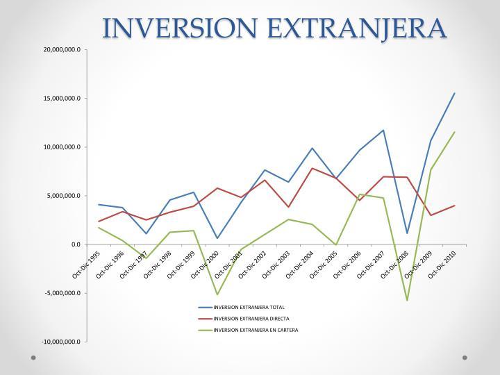 INVERSION EXTRANJERA