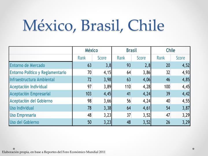 México, Brasil, Chile