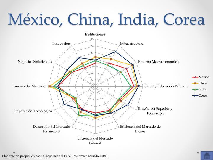 México, China, India, Corea