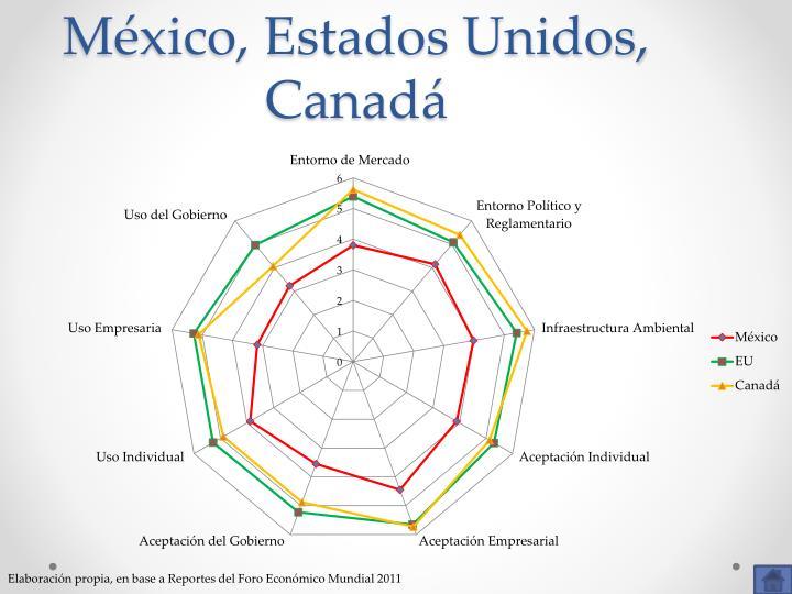 México, Estados Unidos, Canadá