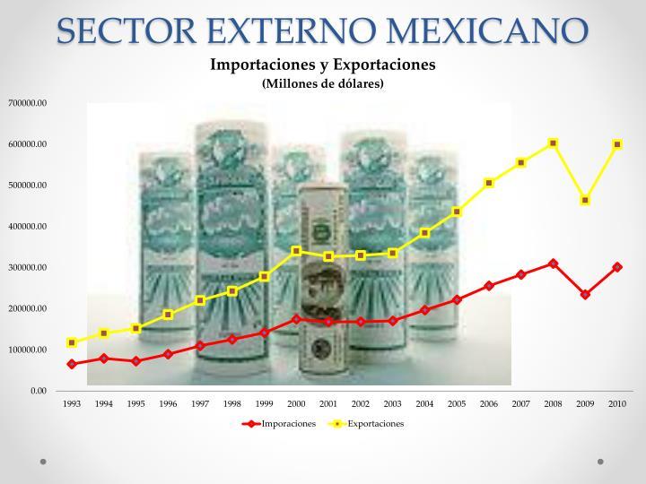 SECTOR EXTERNO MEXICANO