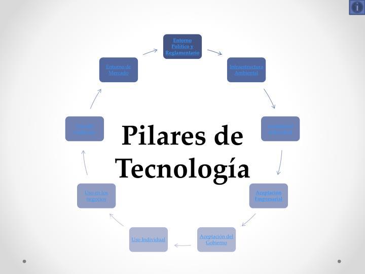 Pilares de Tecnología