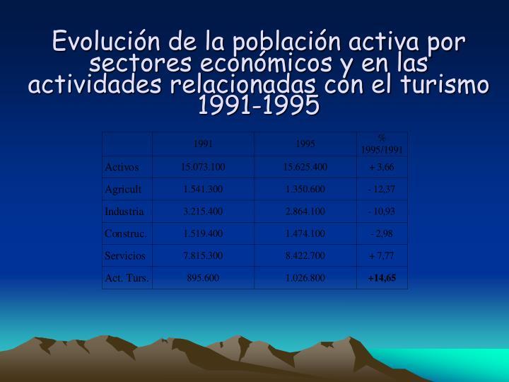 Evolucin de la poblacin activa por sectores econmicos y en las actividades relacionadas con el turismo