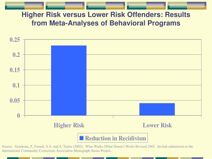 Higher Risk versus Lower Risk Offenders: Results from Meta-Analyses of Behavioral Programs