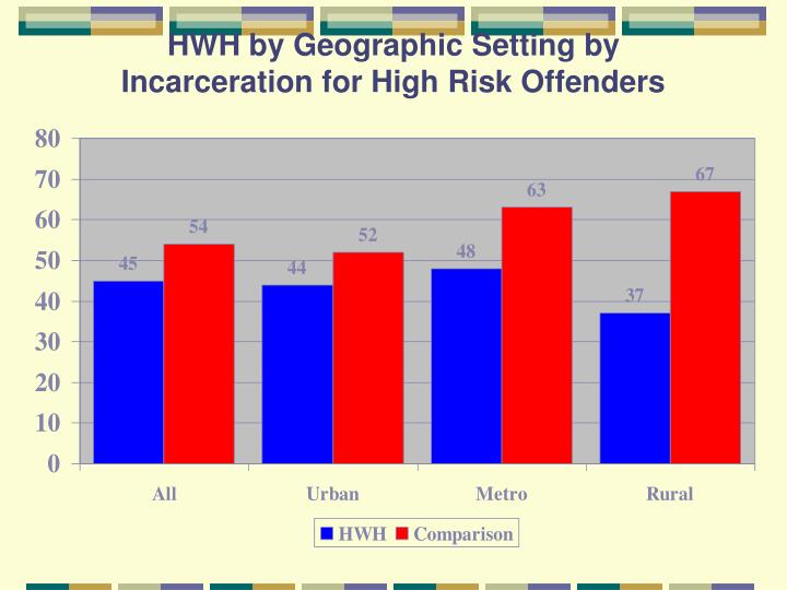 HWH by Geographic Setting by Incarceration for High Risk Offenders