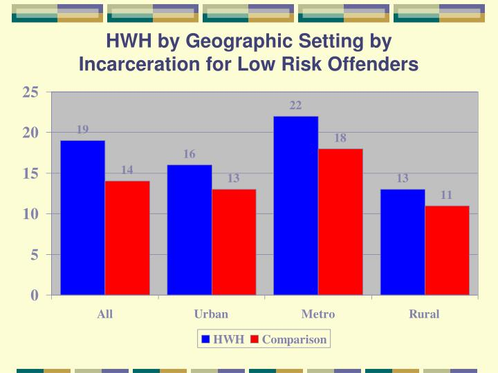 HWH by Geographic Setting by Incarceration for Low Risk Offenders