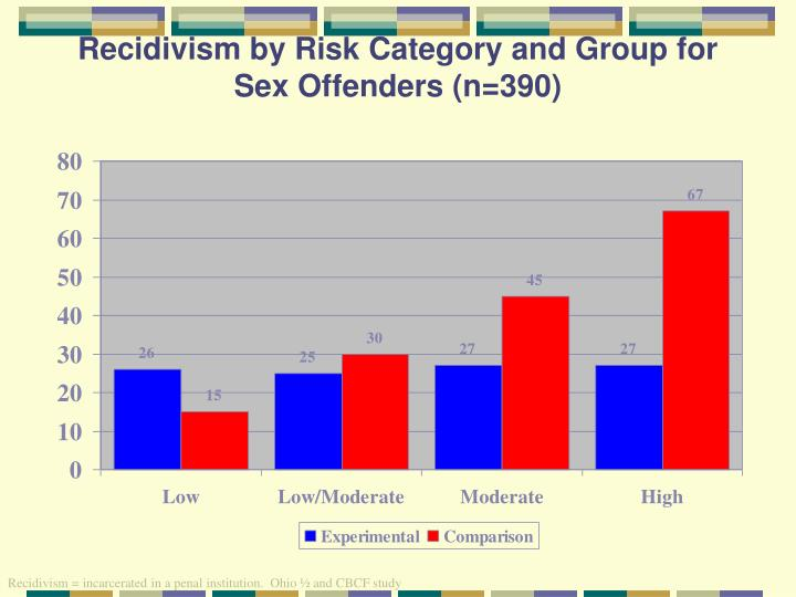 Recidivism by Risk Category and Group for Sex Offenders (n=390)