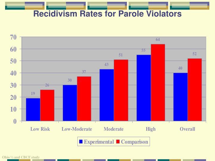 Recidivism Rates for Parole Violators