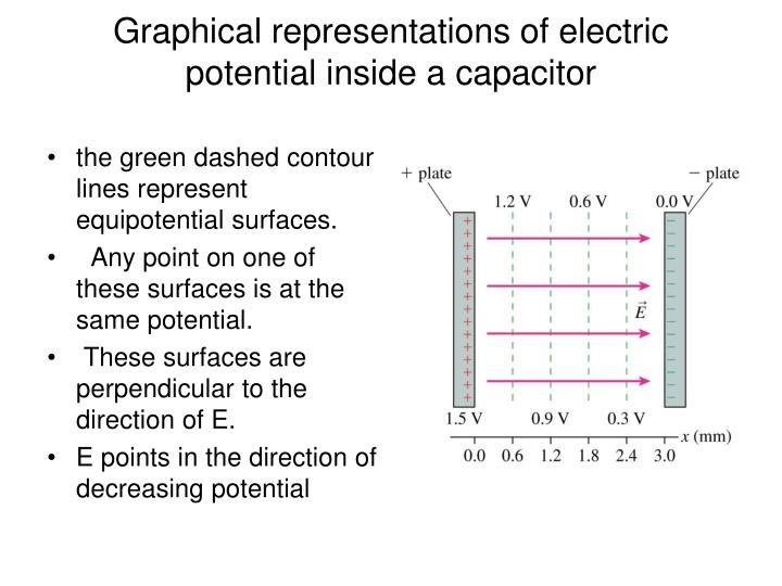 Graphical representations of electric potential inside a capacitor