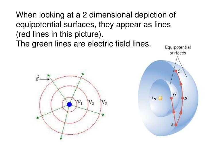 When looking at a 2 dimensional depiction of equipotential surfaces, they appear as lines (red lines in this picture).