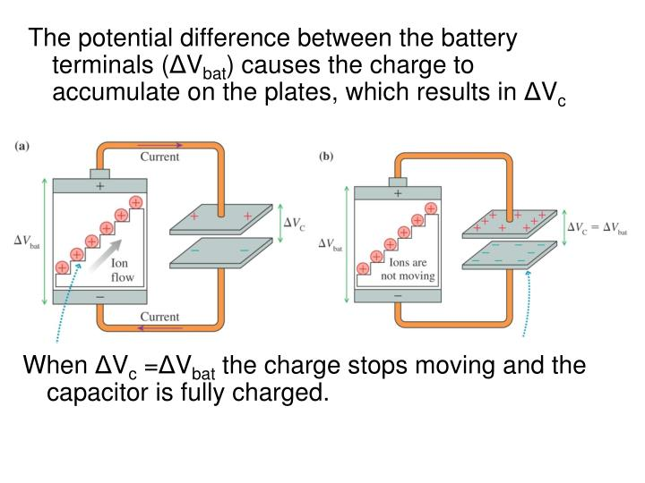 The potential difference between the battery terminals (