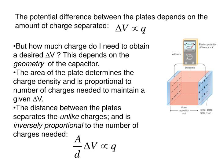The potential difference between the plates depends on the