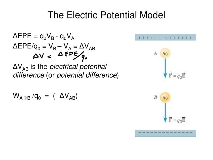 The Electric Potential Model