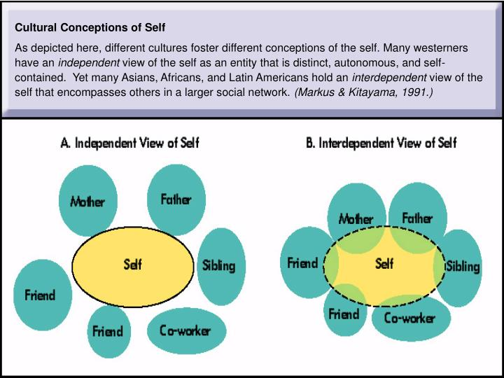 Cultural Conceptions of Self