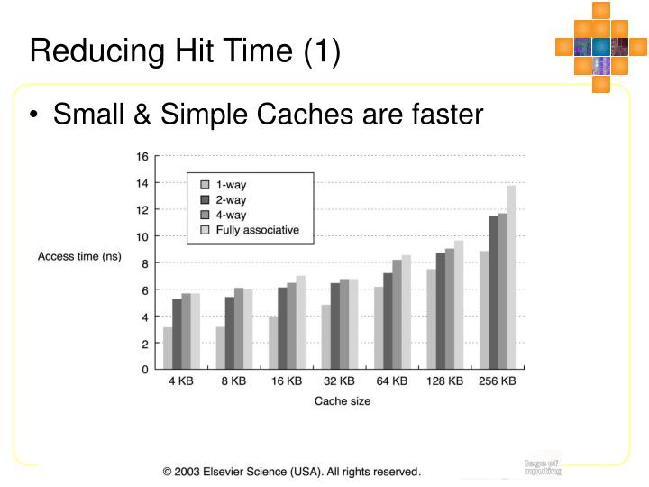 Reducing Hit Time (1)
