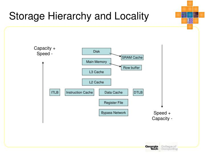 Storage Hierarchy and Locality