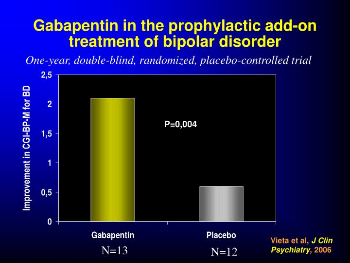 Gabapentin in the prophylactic add-on treatment of bipolar disorder