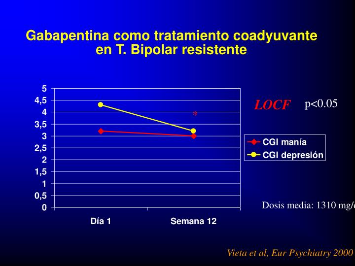 Gabapentina como tratamiento coadyuvante en T. Bipolar resistente