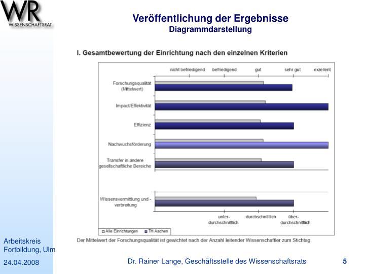Veröffentlichung der Ergebnisse