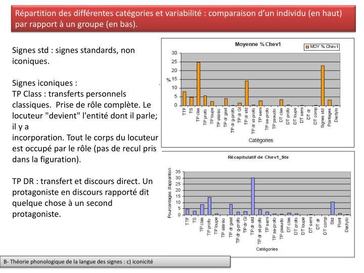 Répartition des différentes catégories et variabilité : comparaison d'un individu (en haut) par rapport à un groupe (en bas).