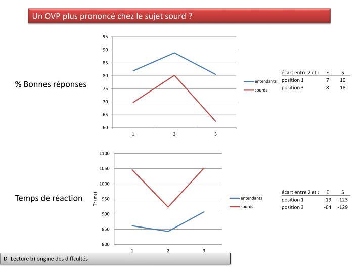 Un OVP plus prononcé chez le sujet sourd ?