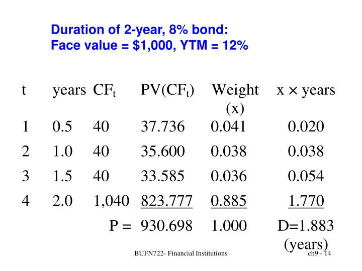 Duration of 2-year, 8% bond: