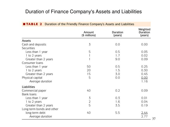 Duration of Finance Company's Assets and Liabilities