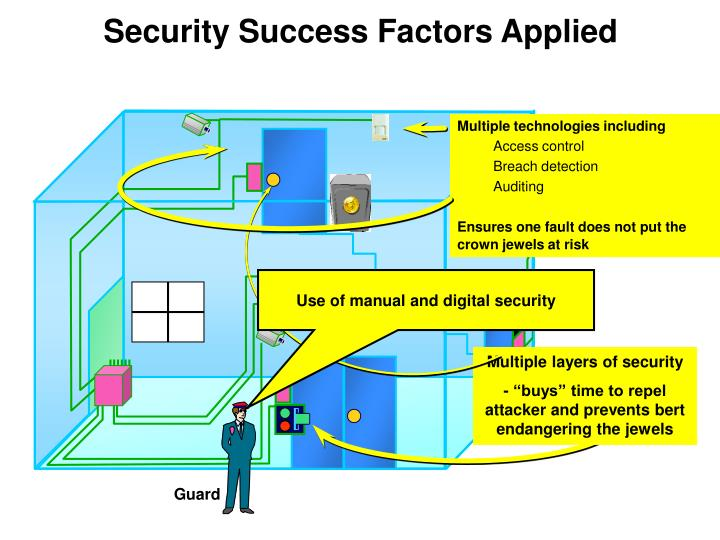 Multiple layers of security