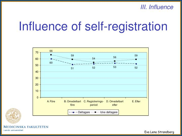 Influence of self-registration