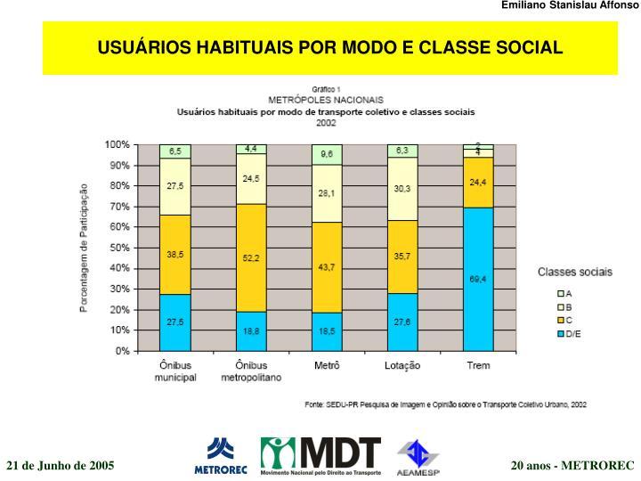USUÁRIOS HABITUAIS POR MODO E CLASSE SOCIAL