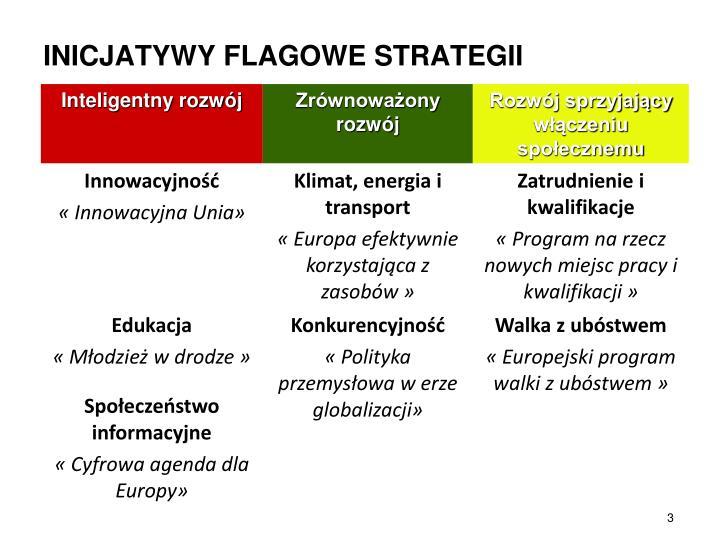 INICJATYWY FLAGOWE STRATEGII