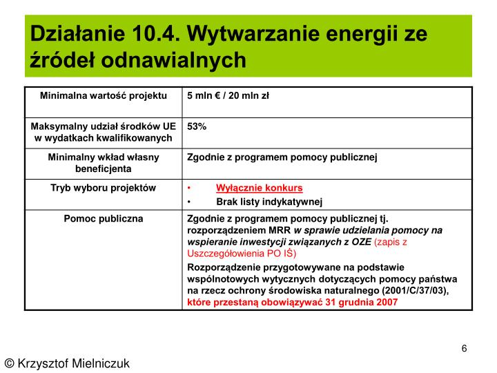 Działanie 10.4. Wytwarzanie energii ze źródeł odnawialnych