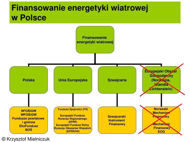 Finansowanie energetyki wiatrowej            w Polsce
