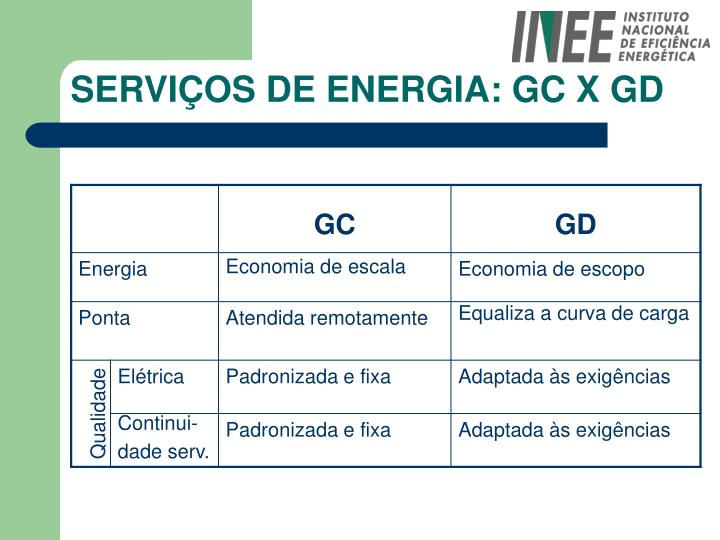 SERVIÇOS DE ENERGIA: GC X GD