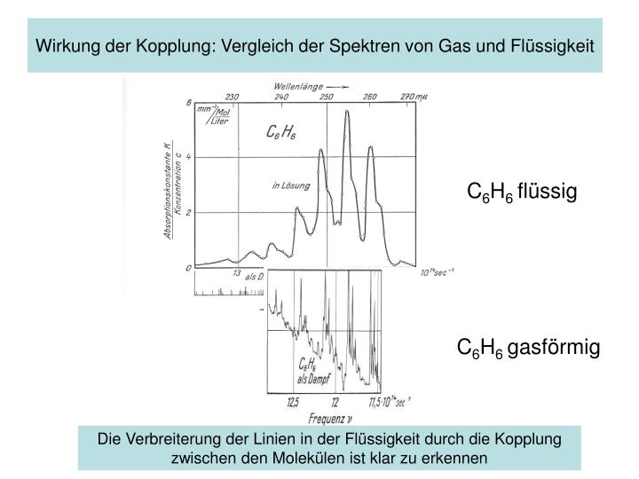 Wirkung der Kopplung: Vergleich der Spektren von Gas und Flüssigkeit