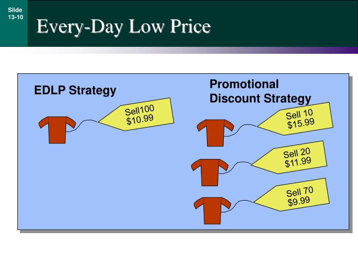 Every-Day Low Price