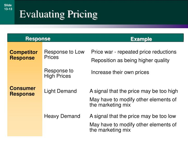 Evaluating Pricing