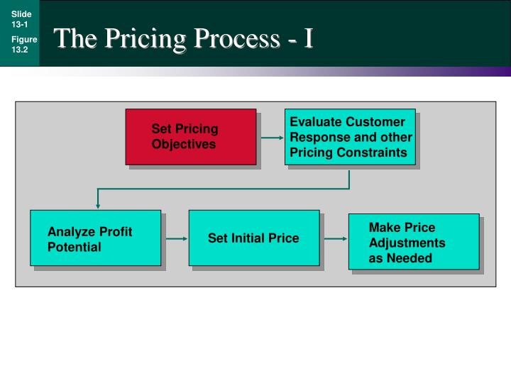 The Pricing Process - I