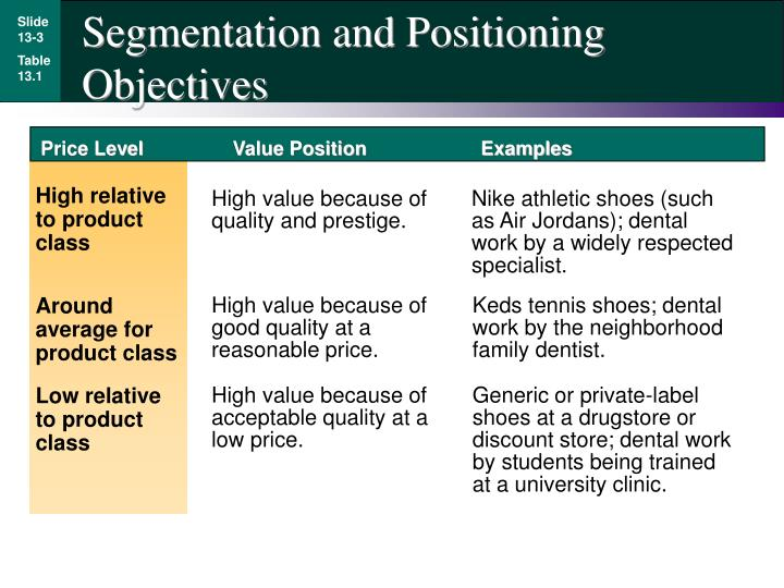 Segmentation and Positioning Objectives