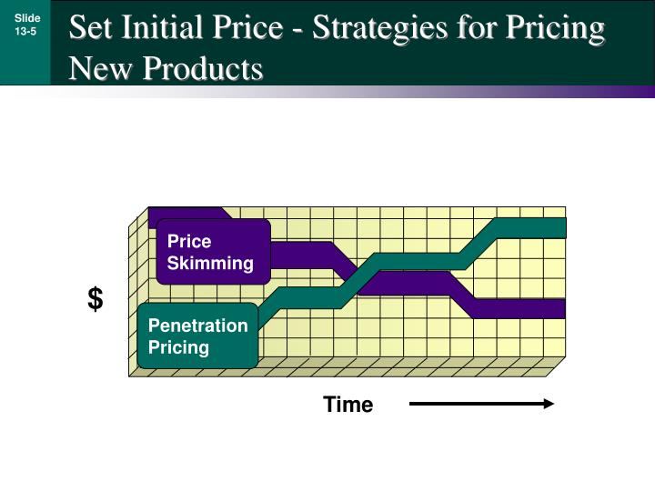 Set Initial Price - Strategies for Pricing New Products