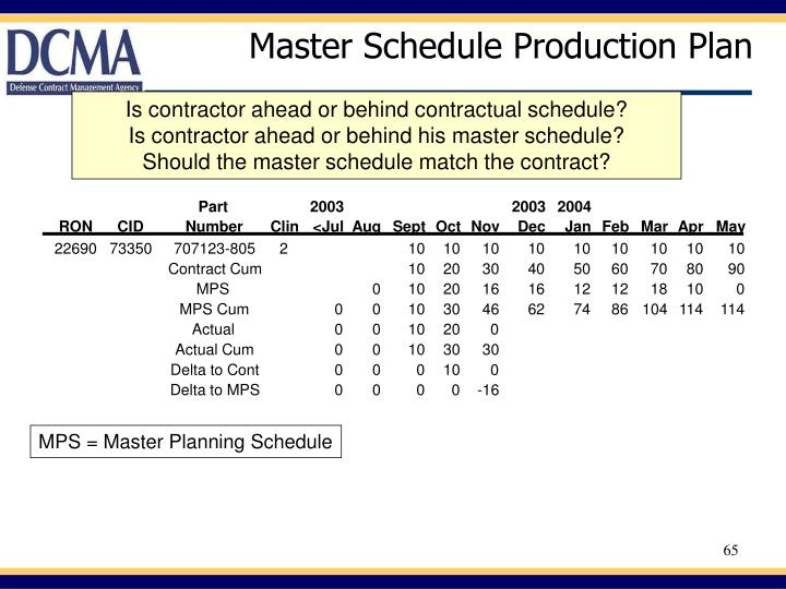 Master Schedule Production Plan